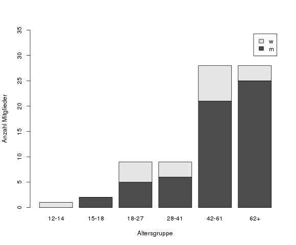 Altersstruktur am 1.1.2014